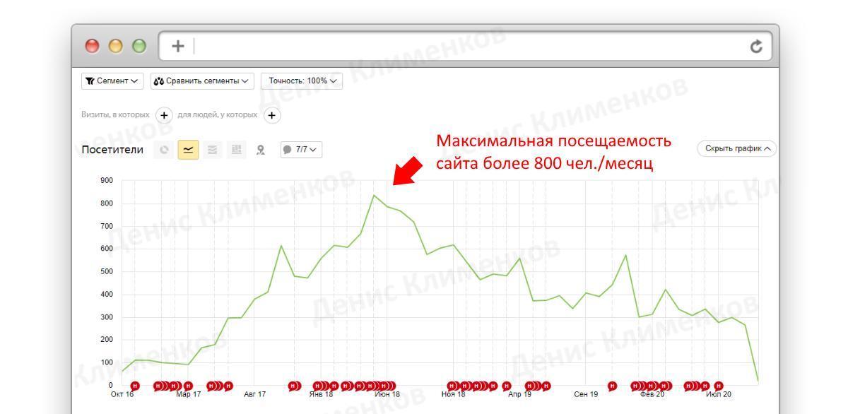 график посещаемости в Яндекс